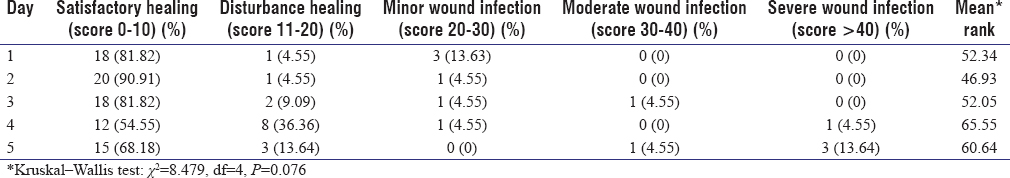Table IV: Wound healing according to day of wound exposure