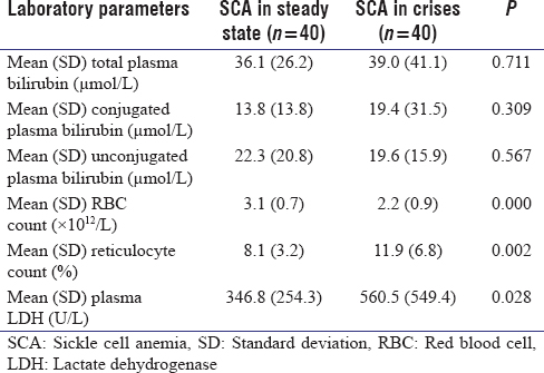 Table III: Comparison of mean laboratory parameters of sickle cell anemia subjects in steady state with those in crises