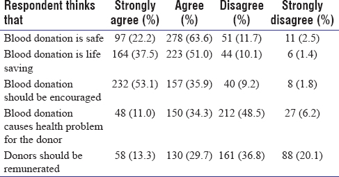 knowledge and attitude on blood donation This study was carried out to find out the of attitude and knowledge to blood donors in college and university students to provide basic data necessary for managing current blood donation system.