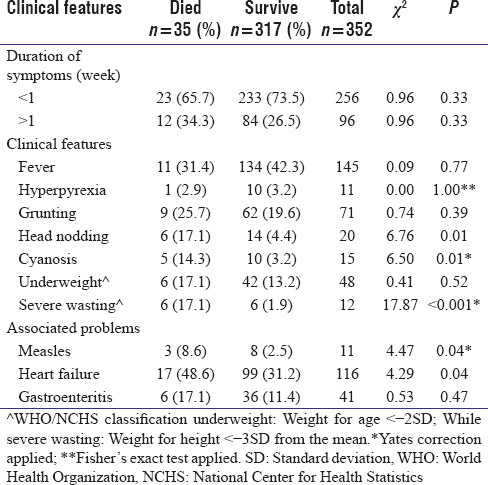 Table II: Association between clinical features at presentation and mortality