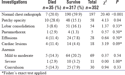 Table III: Association between laboratory findings at presentation and mortality