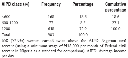 Table 1: Average income of the market women per day