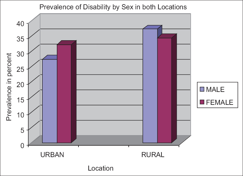 Figure 1: Prevalence of disability by sex in both locations