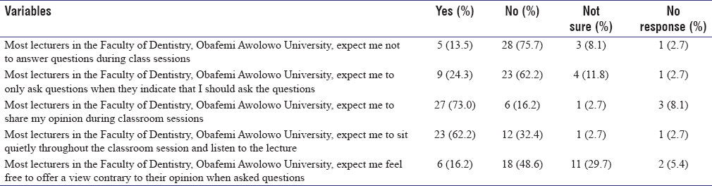 Table 2: Responses on perceived classroom behaviour that lecturers expect from students (<i>n</i>=37)