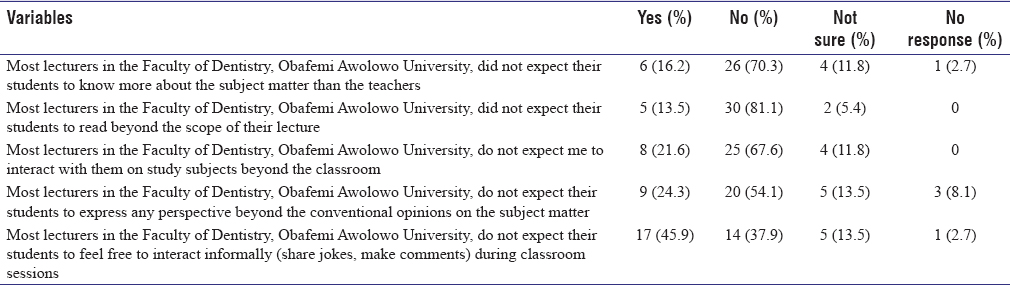 Table 3: Responses on perceived classroom behaviour that lecturers did not expect from students (<i>n</i>=37)