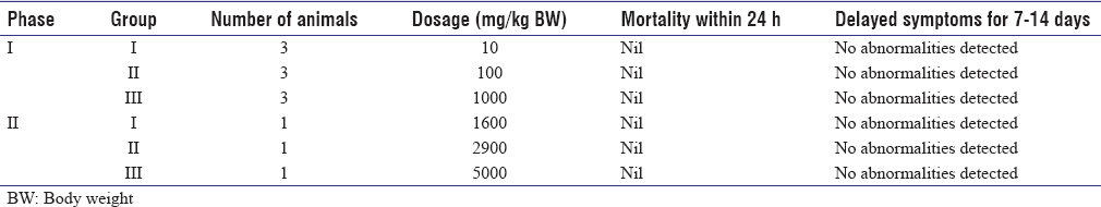 Table 1: Effect of aqueous leaf extract of <i>Phyllanthus amarus</i> on albino rats