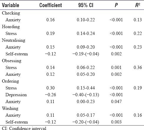Table 4: Multiple linear regression (multivariate analyses of continuous outcomes) showing factors associated with the Obsessive-Compulsive Inventory-Revised subscale scores (<i>n</i>=209)