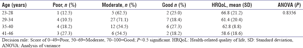 Table 3: Health-related quality-of-life category and scores of the study participants arranged based on age range (<i>n</i>=79)