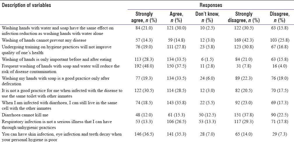 Table 3: The attitude of respondents towards sanitation and hygiene