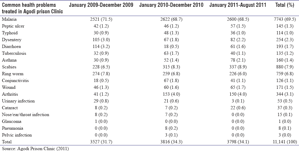 Table 7: Inmates' health problems treated in the prison clinic between January 2009 and August 2011